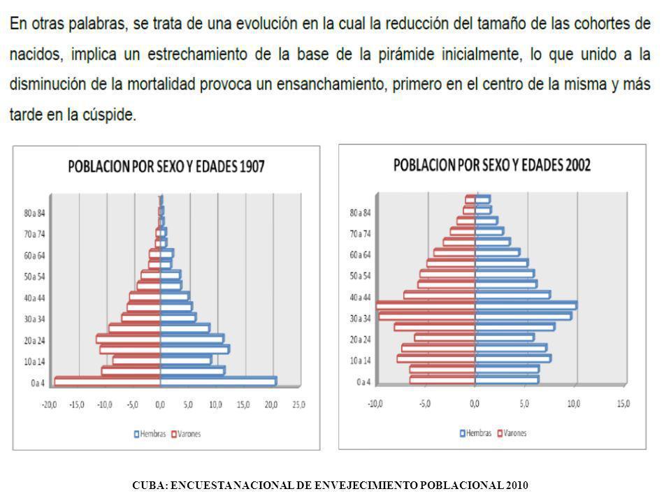 CUBA: ENCUESTA NACIONAL DE ENVEJECIMIENTO POBLACIONAL 2010