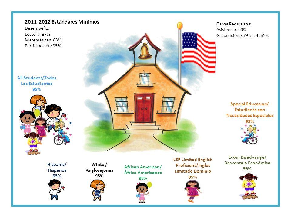2011-2012 Estándares Mínimos Desempeño: Lectura 87% Matemáticas 83% Participación: 95% Otros Requisitos: Asistencia 90% Graduación 75% en 4 años All S