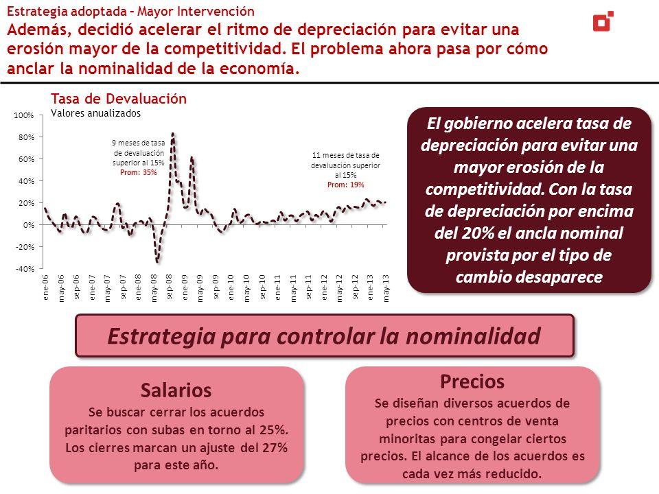 Tasa de Devaluación Valores anualizados El gobierno acelera tasa de depreciación para evitar una mayor erosión de la competitividad. Con la tasa de de