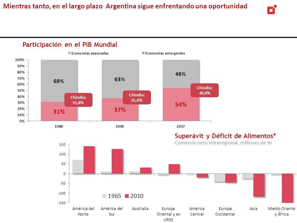 Mientras tanto, en el largo plazo Argentina sigue enfrentando una oportunidad Superávit y Déficit de Alimentos* Comercio neto intraregional, millones