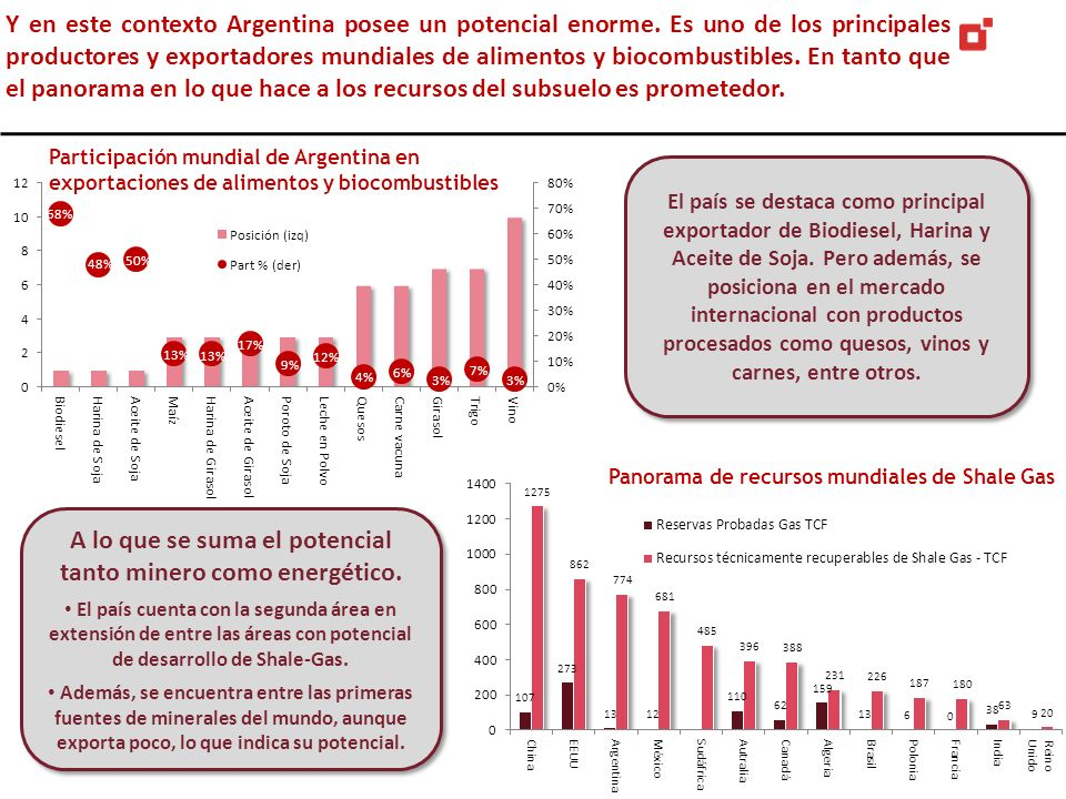 Y en este contexto Argentina posee un potencial enorme. Es uno de los principales productores y exportadores mundiales de alimentos y biocombustibles.