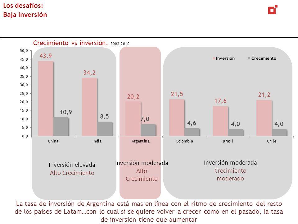 Los desafíos: Baja inversión La tasa de inversión de Argentina está mas en línea con el ritmo de crecimiento del resto de los países de Latam…con lo c