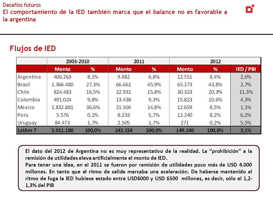 Flujos de IED Desafíos futuros El comportamiento de la IED también marca que el balance no es favorable a la argentina El dato del 2012 de Argentina n