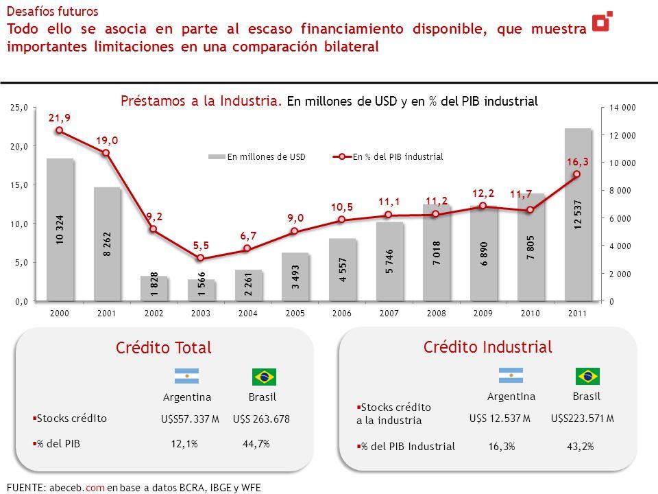 Crédito Total Argentina Brasil Crédito Total Argentina Brasil Stocks crédito % del PIB 12,1% 44,7% Crédito Industrial Argentina Brasil Crédito Industr