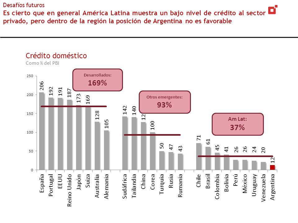 Crédito doméstico Como % del PBI Desafíos futuros Es cierto que en general América Latina muestra un bajo nivel de crédito al sector privado, pero den
