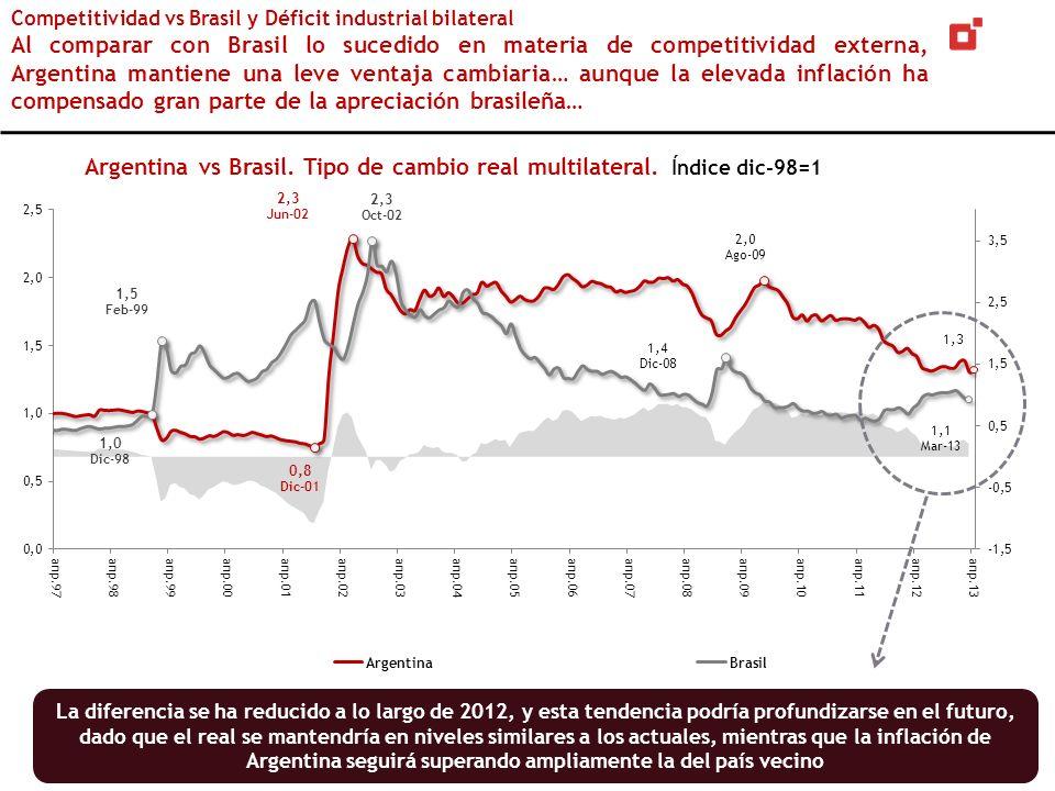 Competitividad vs Brasil y Déficit industrial bilateral Al comparar con Brasil lo sucedido en materia de competitividad externa, Argentina mantiene un