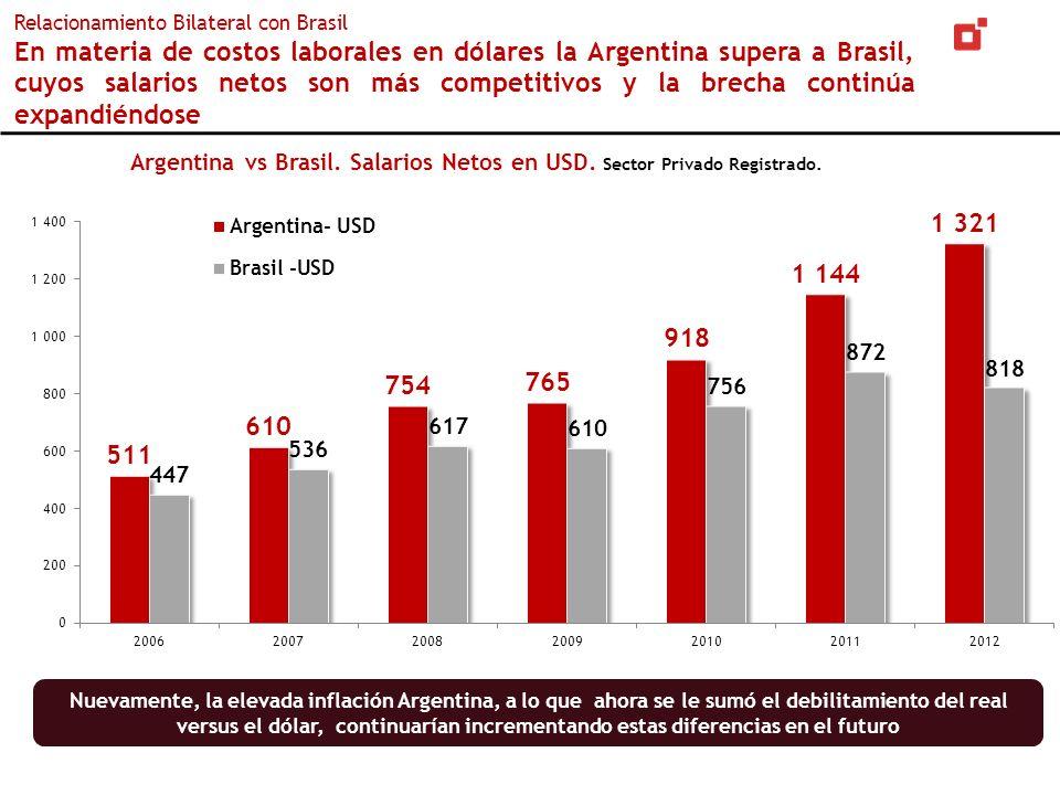 Argentina vs Brasil. Salarios Netos en USD. Sector Privado Registrado. Relacionamiento Bilateral con Brasil En materia de costos laborales en dólares