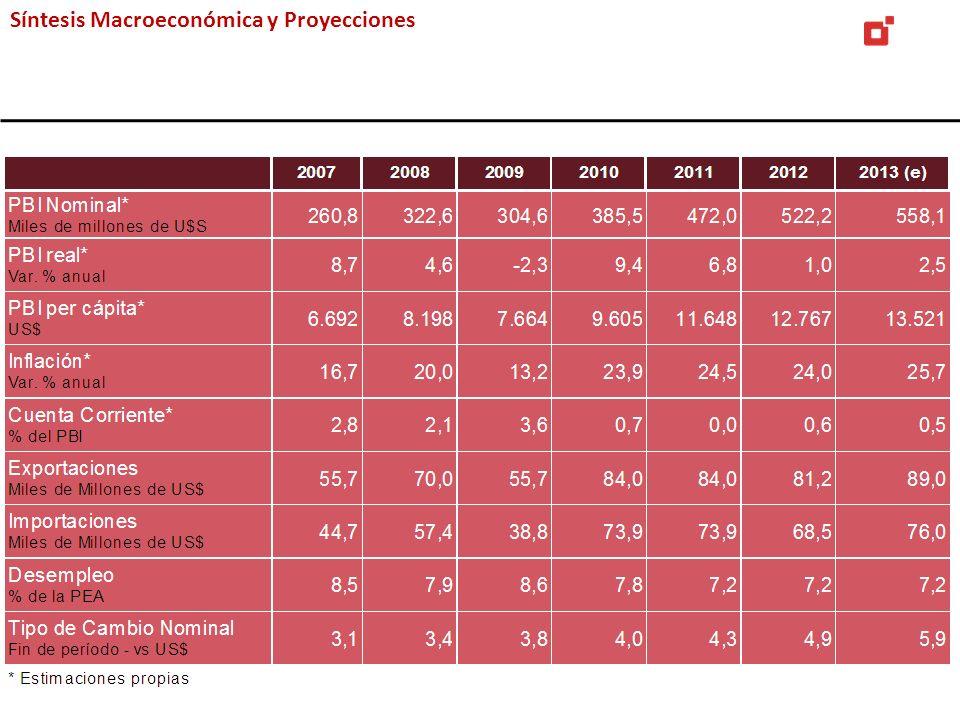 Síntesis Macroeconómica y Proyecciones