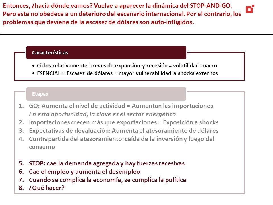 Los desafíos: Baja inversión La tasa de inversión de Argentina está mas en línea con el ritmo de crecimiento del resto de los países de Latam…con lo cual si se quiere volver a crecer como en el pasado, la tasa de inversión tiene que aumentar Crecimiento vs inversión.