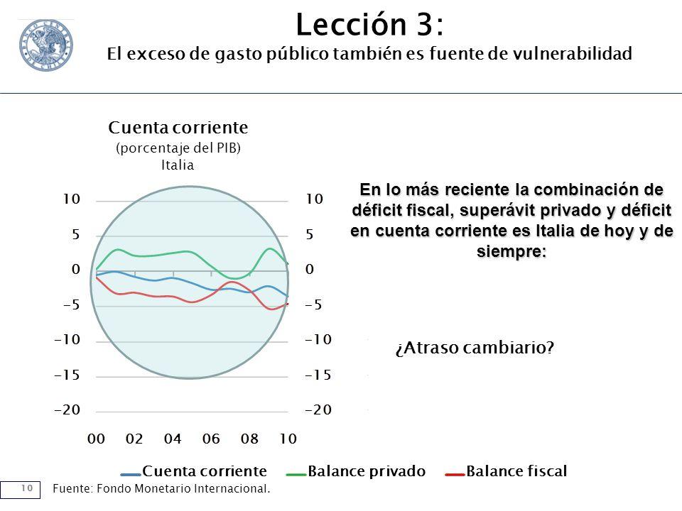 10 Cuenta corrienteBalance privadoBalance fiscal Cuenta corriente (porcentaje del PIB) Italia Fuente: Fondo Monetario Internacional.