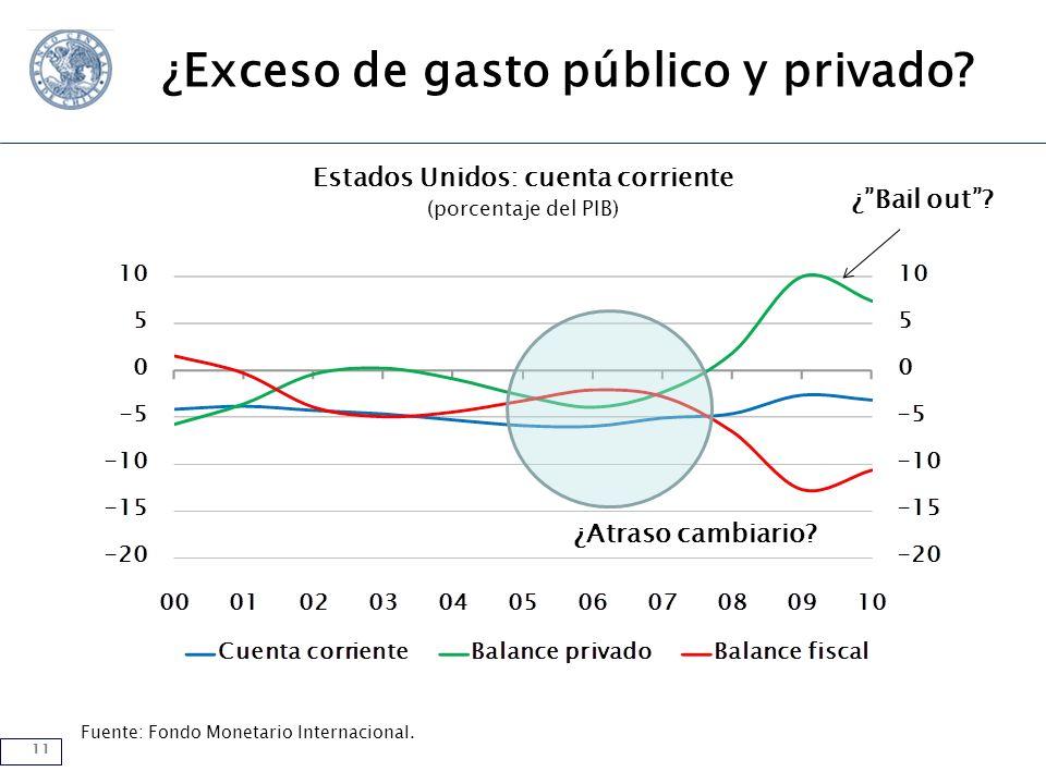 11 Fuente: Fondo Monetario Internacional.