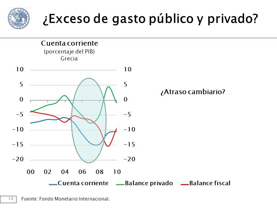 12 Cuenta corrienteBalance privadoBalance fiscal Cuenta corriente (porcentaje del PIB) Grecia Fuente: Fondo Monetario Internacional.