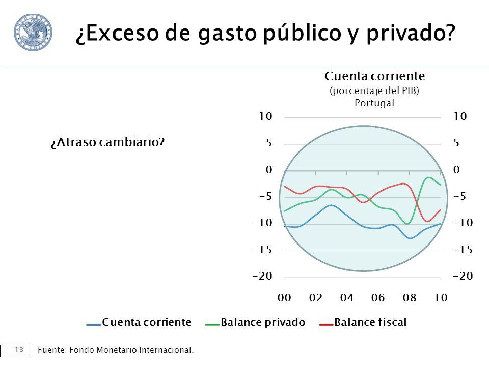 13 Cuenta corrienteBalance privadoBalance fiscal Cuenta corriente (porcentaje del PIB) Portugal Fuente: Fondo Monetario Internacional.
