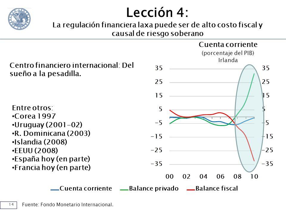 14 Cuenta corrienteBalance privadoBalance fiscal Cuenta corriente (porcentaje del PIB) Irlanda Fuente: Fondo Monetario Internacional.