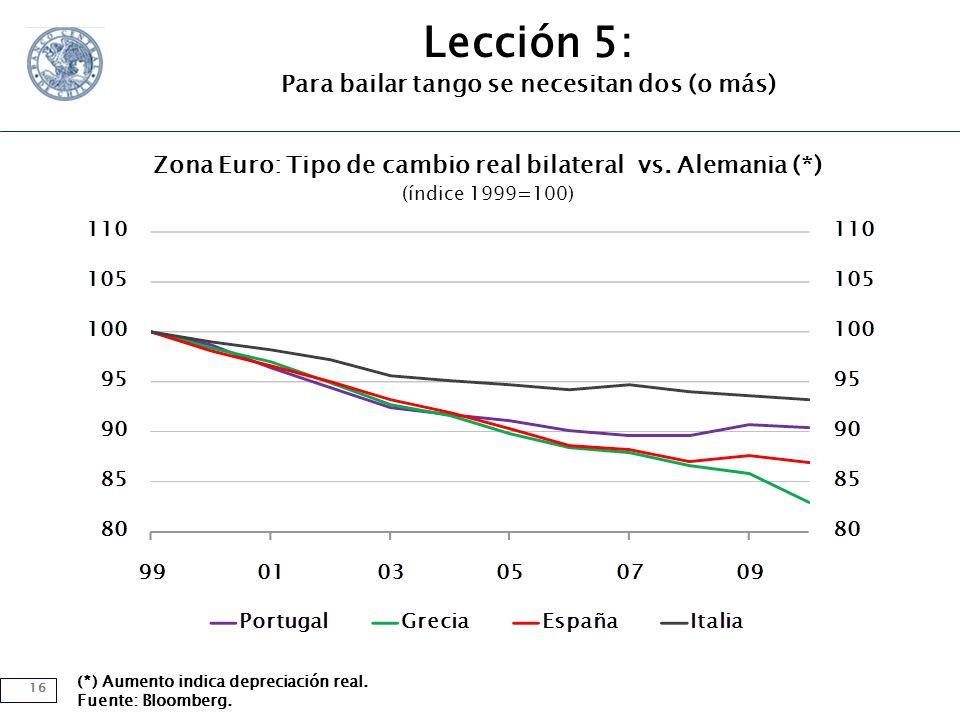 16 (*) Aumento indica depreciación real. Fuente: Bloomberg.