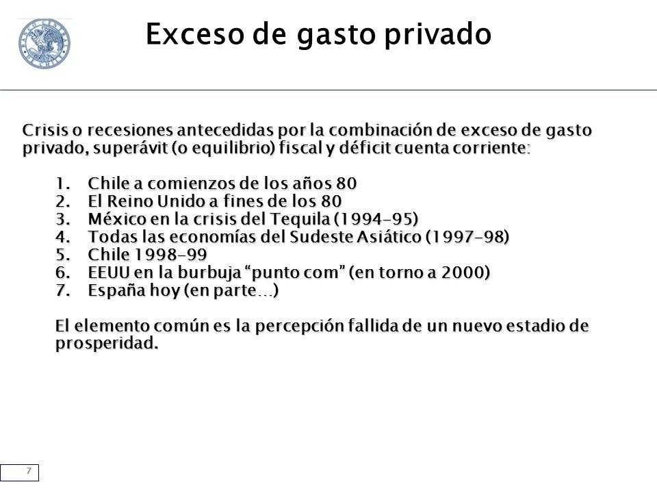 8 Cuenta corrienteBalance privadoBalance fiscal Cuenta corriente (porcentaje del PIB) España Fuente: Fondo Monetario Internacional.