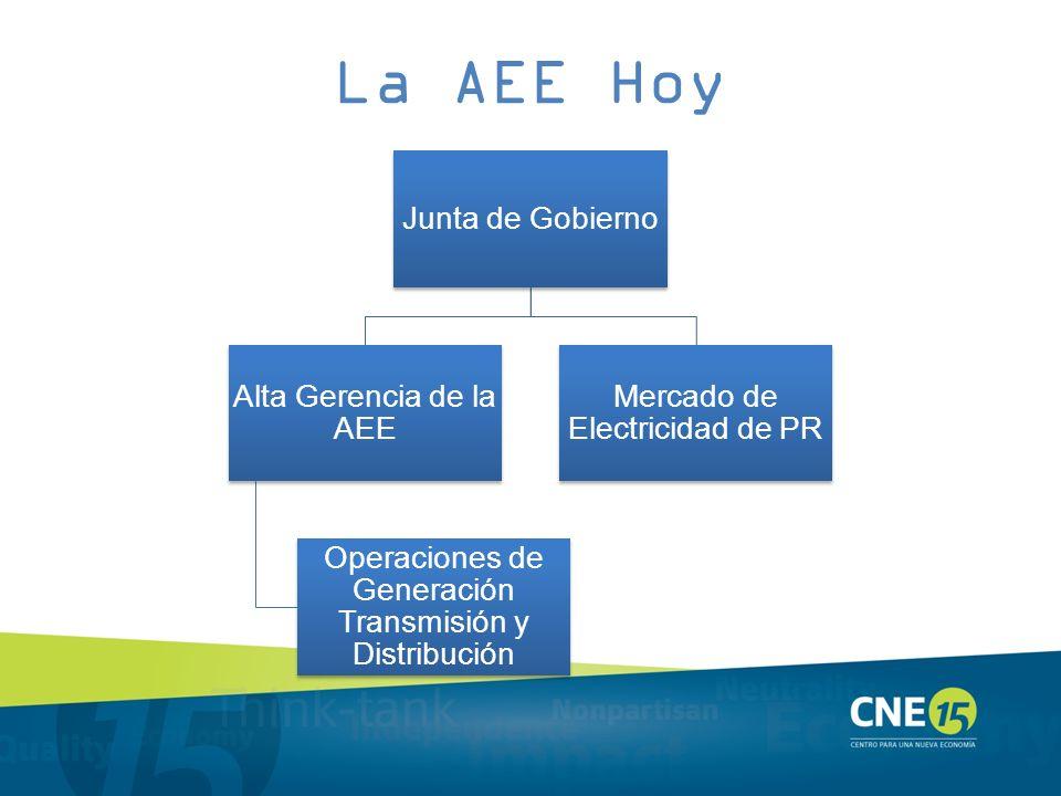 La AEE Hoy Junta de Gobierno Alta Gerencia de la AEE Operaciones de Generación Transmisión y Distribución Mercado de Electricidad de PR