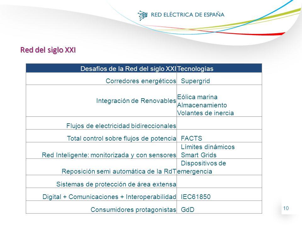 10 Red del siglo XXI Desafíos de la Red del siglo XXITecnologías Corredores energéticos Supergrid Integración de Renovables Eólica marina Almacenamien