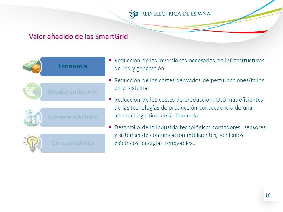 18 Valor añadido de las SmartGrid Economía Medio ambiente Sistema eléctrico Consumidores Reducción de las inversiones necesarias en infraestructuras d