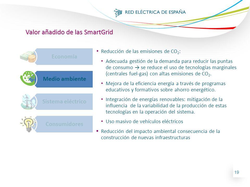 19 Valor añadido de las SmartGrid Economía Medio ambiente Sistema eléctrico Consumidores Reducción de las emisiones de CO 2 : Adecuada gestión de la d