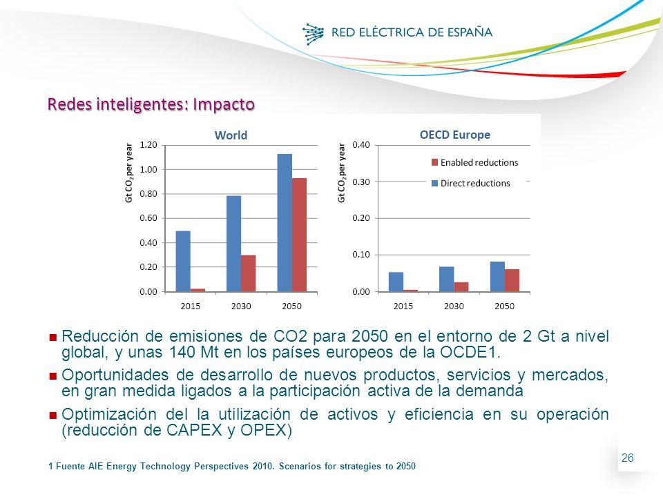 26 n Reducción de emisiones de CO2 para 2050 en el entorno de 2 Gt a nivel global, y unas 140 Mt en los países europeos de la OCDE1. n Oportunidades d