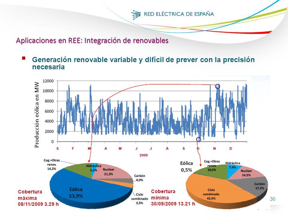 30 Producción eólica en MW Generación renovable variable y difícil de prever con la precisión necesaria Aplicaciones en REE: Integración de renovables