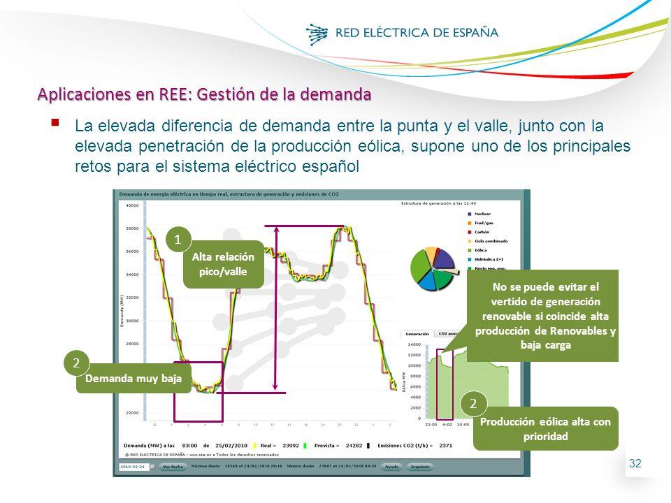 32 Demanda muy baja Producción eólica alta con prioridad Alta relación pico/valle No se puede evitar el vertido de generación renovable si coincide al