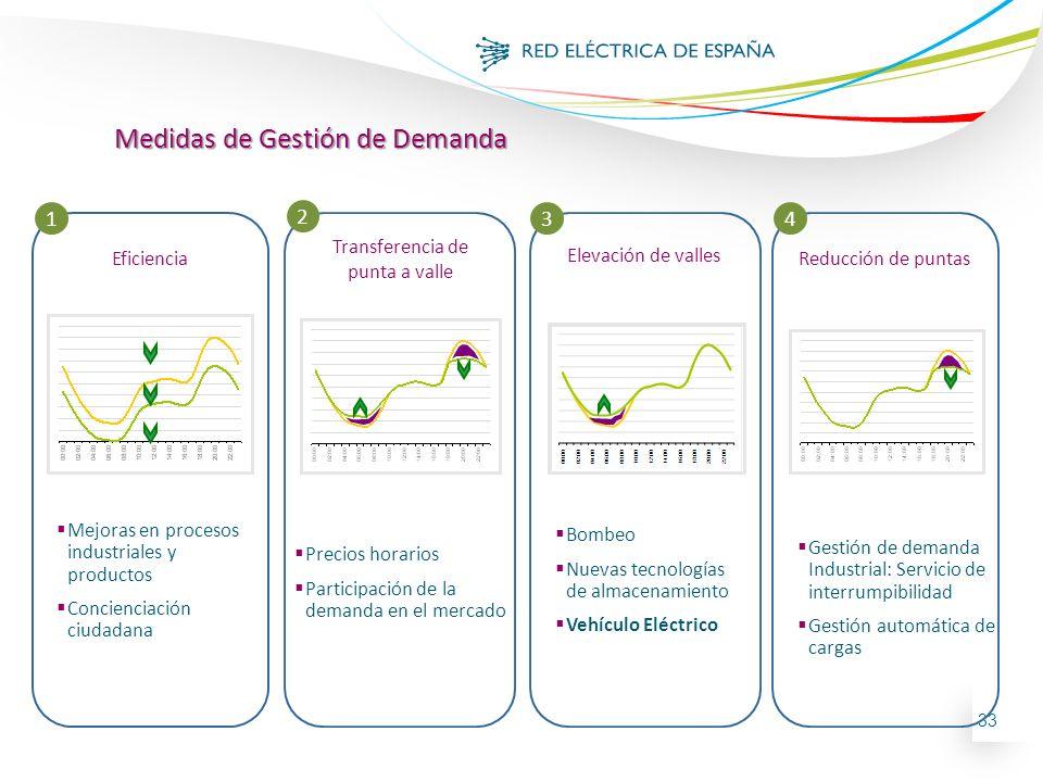 33 Medidas de Gestión de Demanda Elevación de valles Bombeo Nuevas tecnologías de almacenamiento Vehículo Eléctrico 1 2 34 Precios horarios Participac