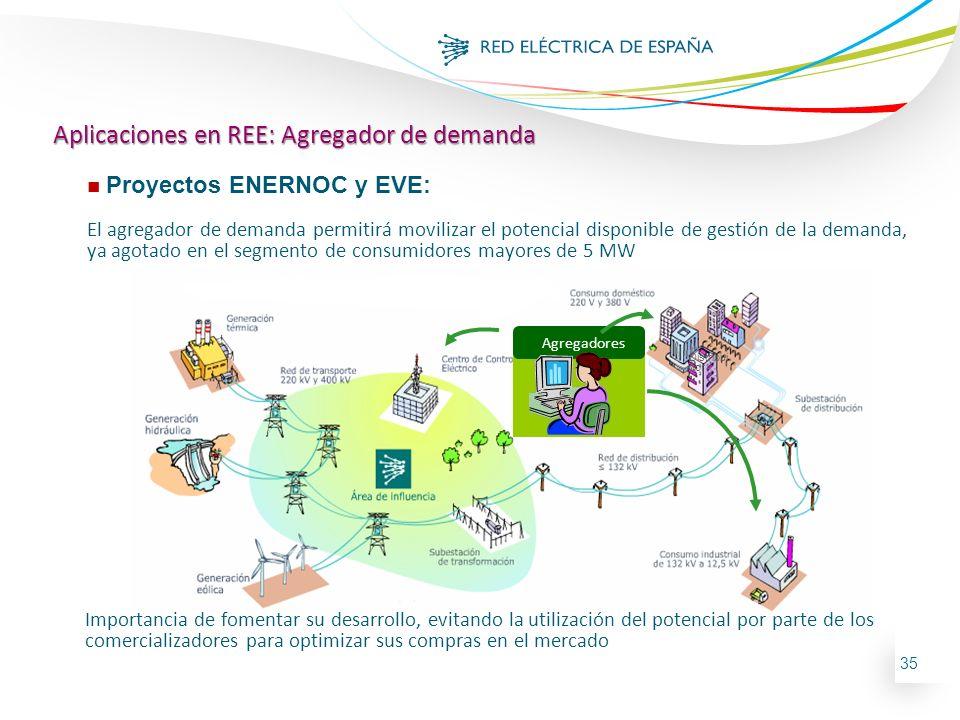 35 Distribui dor Agregadores n Proyectos ENERNOC y EVE: El agregador de demanda permitirá movilizar el potencial disponible de gestión de la demanda,