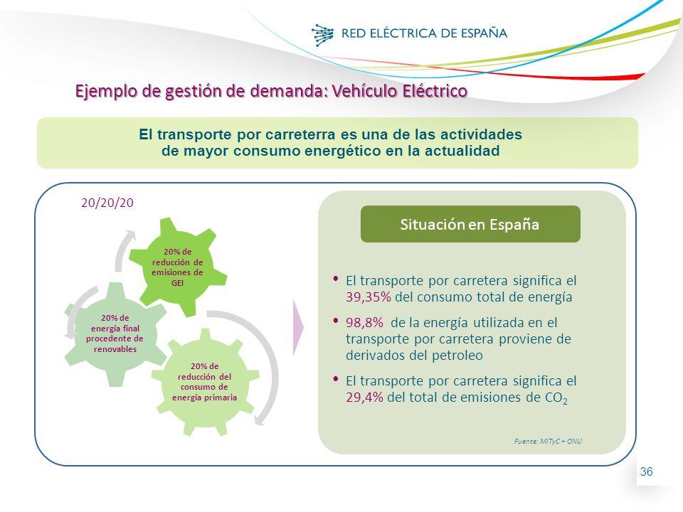 36 El transporte por carreterra es una de las actividades de mayor consumo energético en la actualidad Ejemplo de gestión de demanda: Vehículo Eléctri