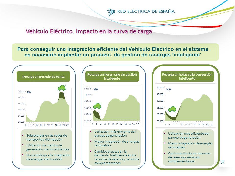 37 Vehículo Eléctrico. Impacto en la curva de carga Para conseguir una integración eficiente del Vehículo Eléctrico en el sistema es necesario implant