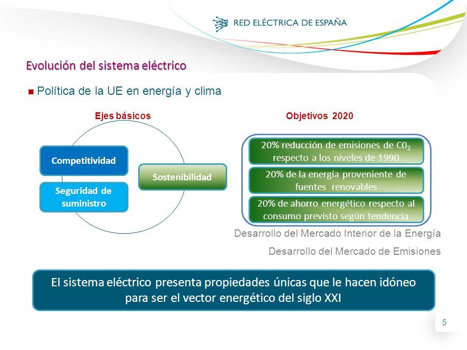 5 Desarrollo del Mercado Interior de la Energía Desarrollo del Mercado de Emisiones 20% reducción de emisiones de C0 2 respecto a los niveles de 1990