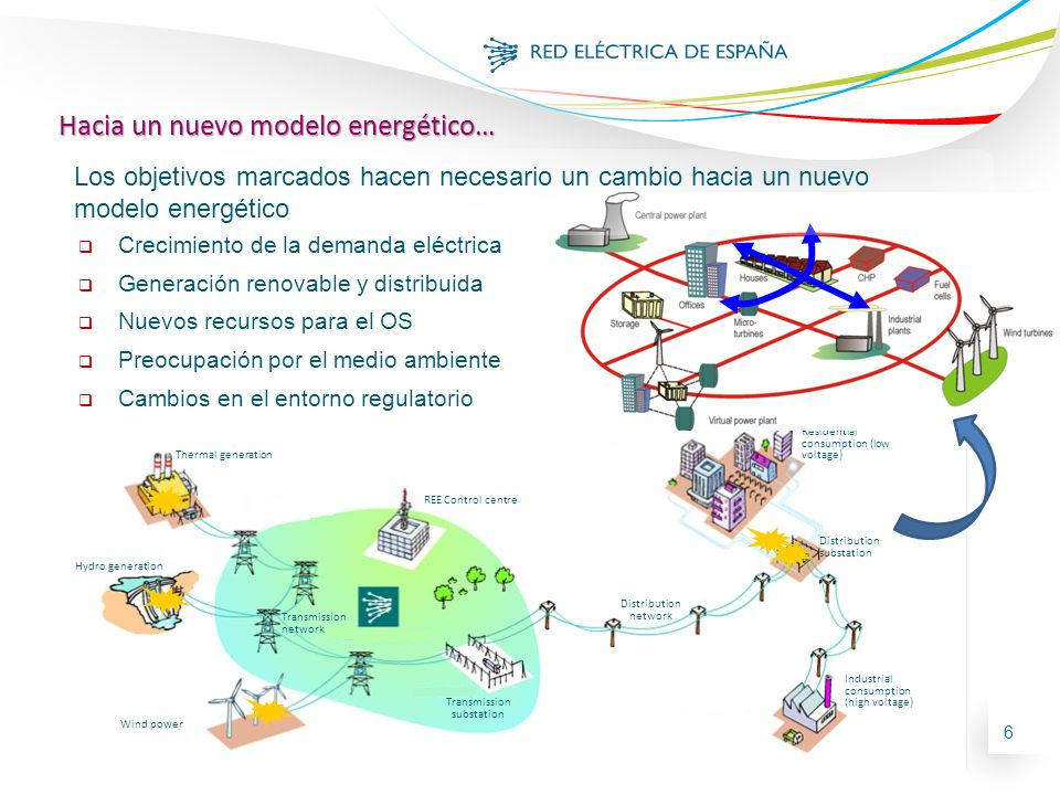 6 Hydro generation Wind power REE Control centre Thermal generation Transmission network Distribution network Distribution substation Transmission substation Residential consumption (low voltage) Industrial consumption (high voltage) Crecimiento de la demanda eléctrica Generación renovable y distribuida Nuevos recursos para el OS Preocupación por el medio ambiente Cambios en el entorno regulatorio Hacia un nuevo modelo energético… Los objetivos marcados hacen necesario un cambio hacia un nuevo modelo energético