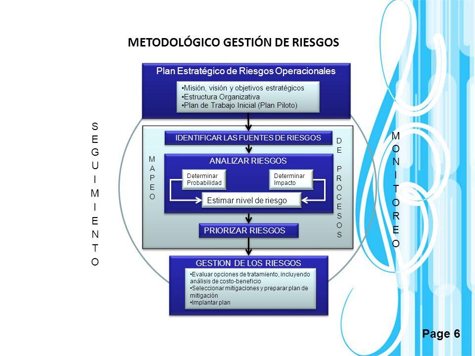 Page 6 ANALIZAR RIESGOS Plan Estratégico de Riesgos Operacionales Misión, visión y objetivos estratégicos Estructura Organizativa Plan de Trabajo Inic