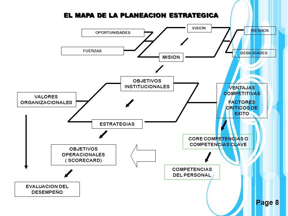 Page 8 VISION MISION OBJETIVOS INSTITUCIONALES VENTAJAS COMPETITIVAS FACTORES CRITICOS DE EXITO ESTRATEGIAS CORE COMPETENCIAS O COMPETENCIAS CLAVE VAL