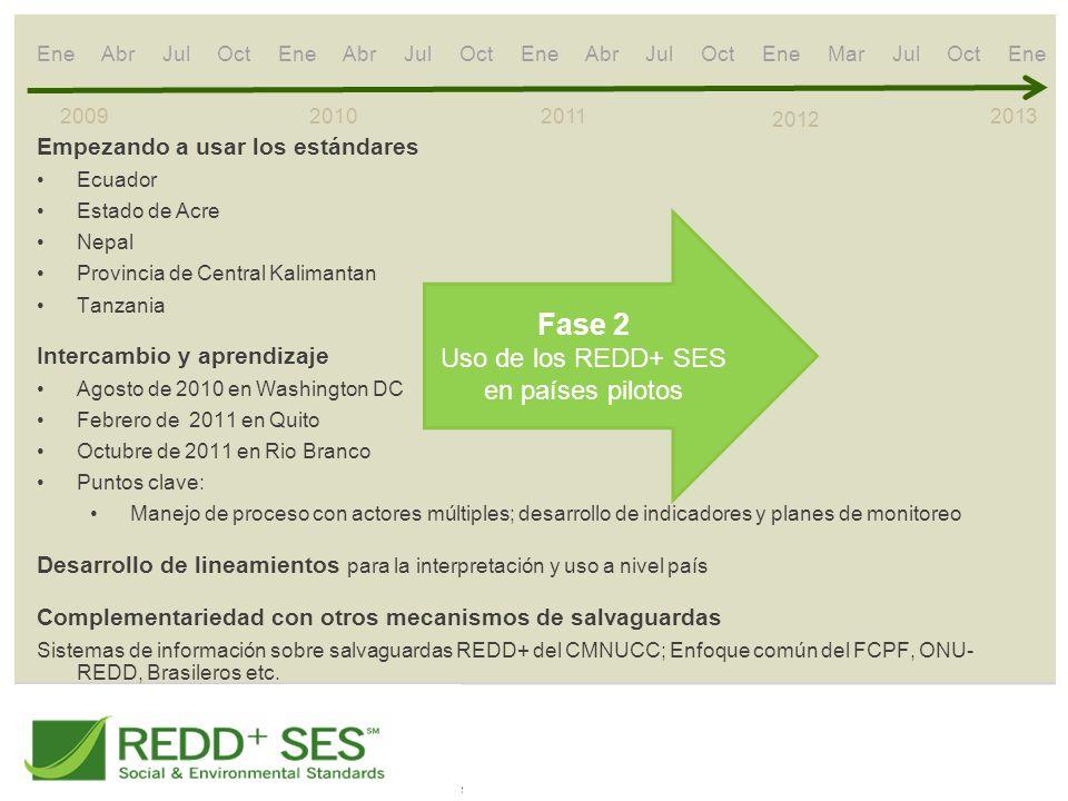 2009 2010 2011 2012 Fase 2 Uso de los REDD+ SES en países pilotos 2013 Empezando a usar los estándares Ecuador Estado de Acre Nepal Provincia de Centr