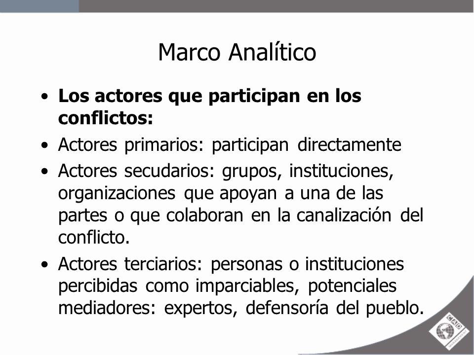 Marco Analítico Fases de los conflictos: