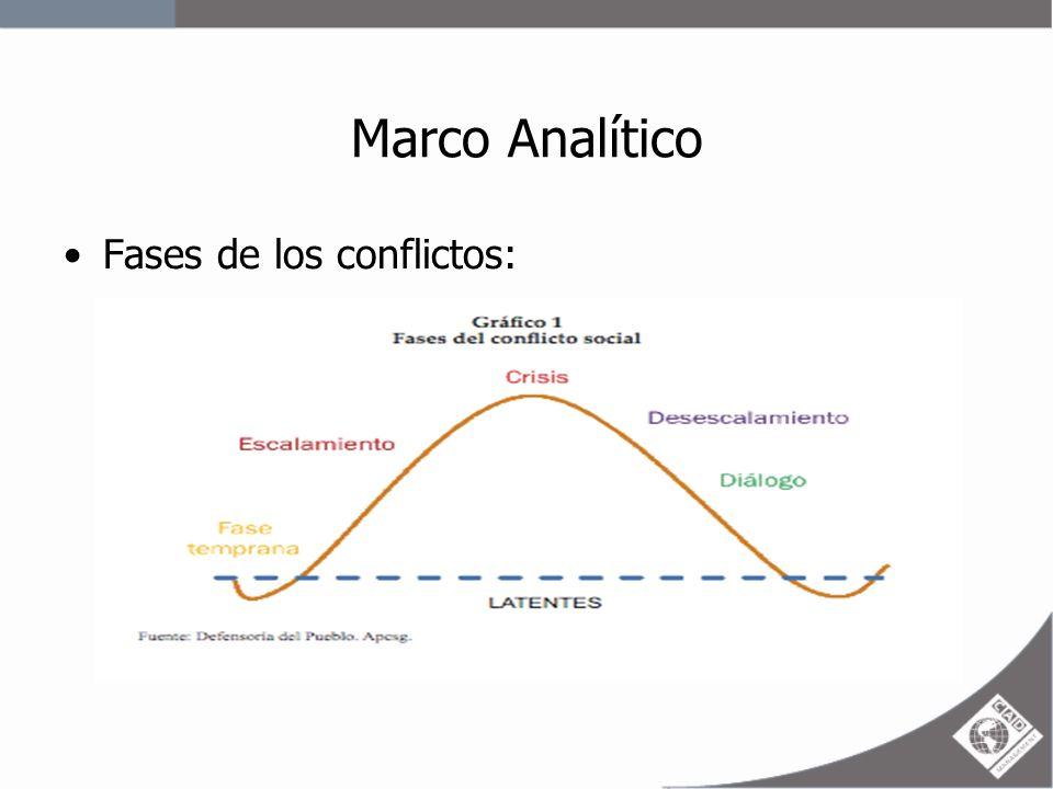 Marco Analítico Especificidad de los conflictos medioambientales: Su dinámica gira en torno al control, uso y/o acceso al ambiente y sus recursos.