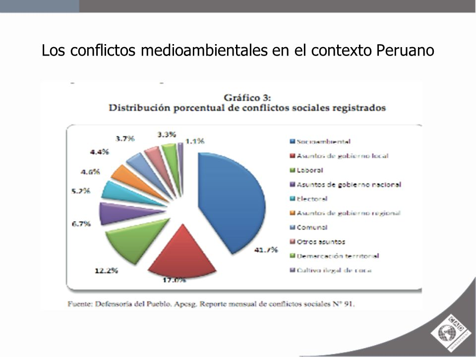 Los procesos de diálogo en los conflictos: Registran un incremento de 32% en abril de 2008 a 53% en septiembre de 2011.
