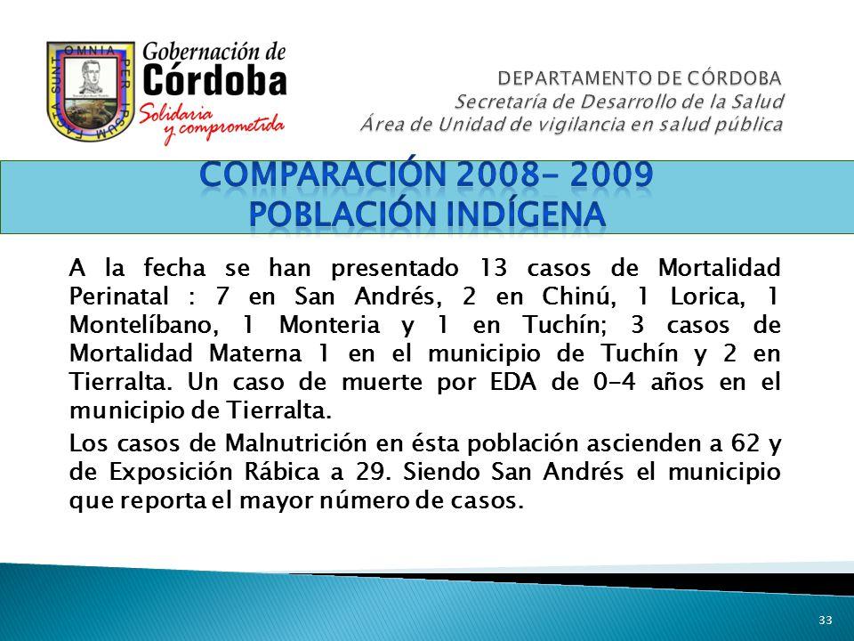 33 A la fecha se han presentado 13 casos de Mortalidad Perinatal : 7 en San Andrés, 2 en Chinú, 1 Lorica, 1 Montelíbano, 1 Monteria y 1 en Tuchín; 3 c