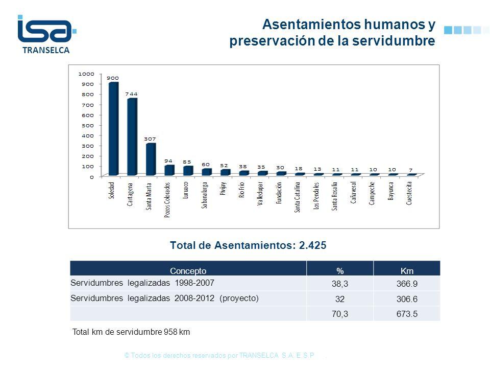 TRANSELCA Total de Asentamientos: 2.425 Asentamientos humanos y preservación de la servidumbre © Todos los derechos reservados por TRANSELCA S.A. E.S.