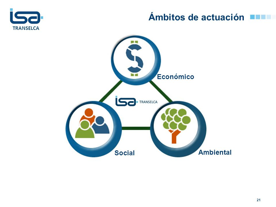TRANSELCA Ámbitos de actuación 21 Económico Ambiental Social