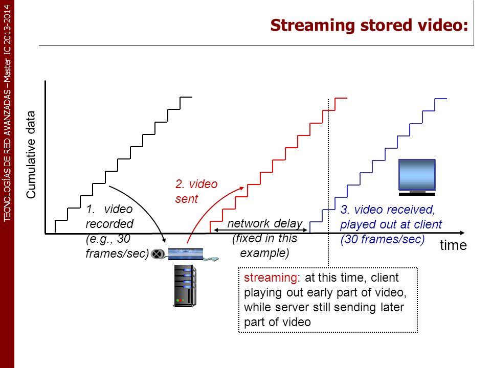 TECNOLOGÍAS DE RED AVANZADAS – Master IC 2013-2014 Streaming stored video: 1.video recorded (e.g., 30 frames/sec) 2.