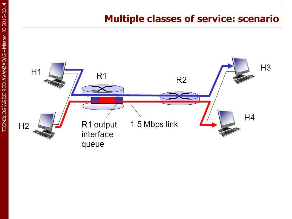 TECNOLOGÍAS DE RED AVANZADAS – Master IC 2013-2014 Multiple classes of service: scenario R1 R2 H1 H2 H3 H4 1.5 Mbps link R1 output interface queue
