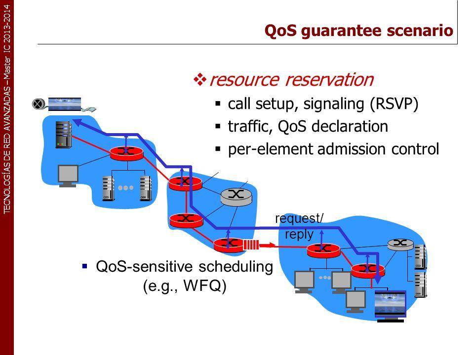 TECNOLOGÍAS DE RED AVANZADAS – Master IC 2013-2014 QoS guarantee scenario resource reservation call setup, signaling (RSVP) traffic, QoS declaration per-element admission control QoS-sensitive scheduling (e.g., WFQ) request/ reply