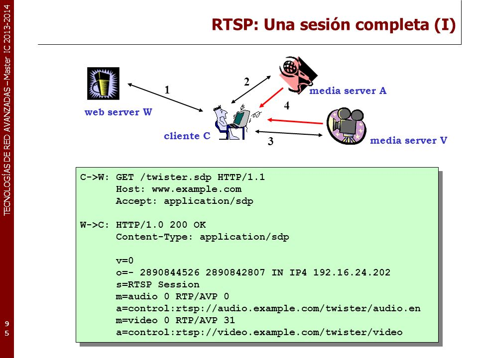 TECNOLOGÍAS DE RED AVANZADAS – Master IC 2013-2014 RTSP: Una sesión completa (I) 95 C->W: GET /twister.sdp HTTP/1.1 Host: www.example.com Accept: application/sdp W->C: HTTP/1.0 200 OK Content-Type: application/sdp v=0 o=- 2890844526 2890842807 IN IP4 192.16.24.202 s=RTSP Session m=audio 0 RTP/AVP 0 a=control:rtsp://audio.example.com/twister/audio.en m=video 0 RTP/AVP 31 a=control:rtsp://video.example.com/twister/video C->W: GET /twister.sdp HTTP/1.1 Host: www.example.com Accept: application/sdp W->C: HTTP/1.0 200 OK Content-Type: application/sdp v=0 o=- 2890844526 2890842807 IN IP4 192.16.24.202 s=RTSP Session m=audio 0 RTP/AVP 0 a=control:rtsp://audio.example.com/twister/audio.en m=video 0 RTP/AVP 31 a=control:rtsp://video.example.com/twister/video web server W cliente C media server A media server V 1 3 2 4