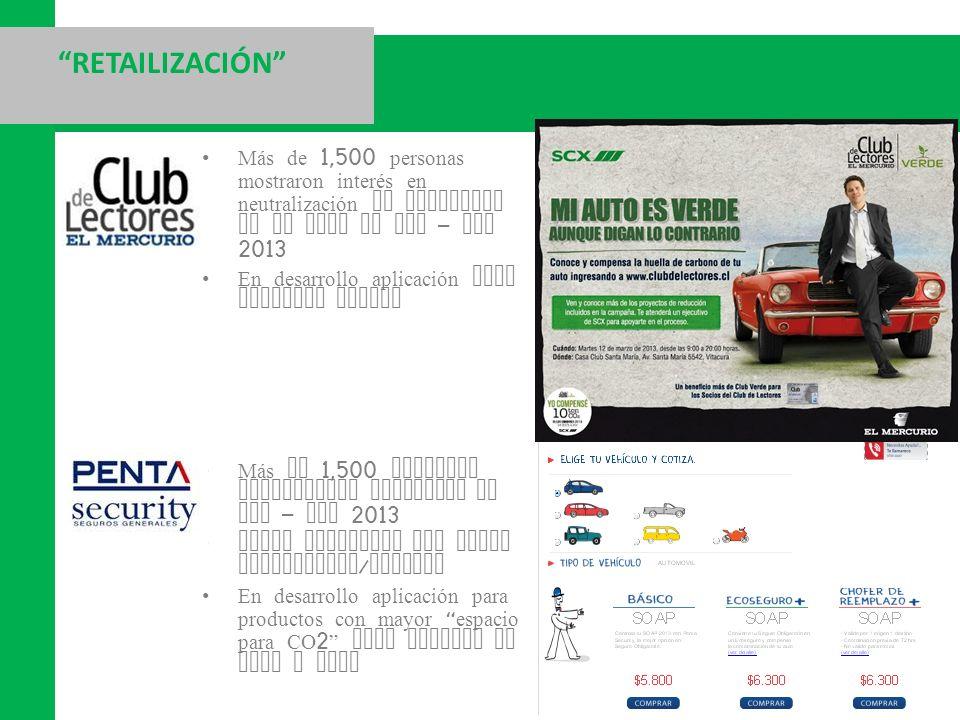 RETAILIZACIÓN Más de 1,500 personas mostraron interés en neutralización de emisiones de su auto en Feb – Mar 2013 En desarrollo aplicación para produc