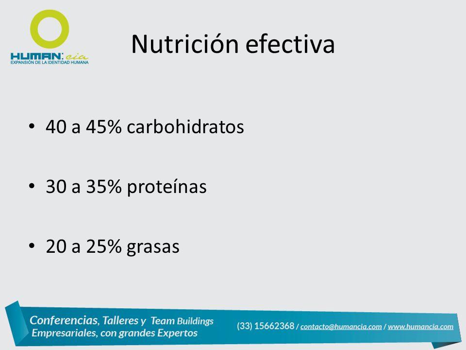 40 a 45% carbohidratos 30 a 35% proteínas 20 a 25% grasas Nutrición efectiva