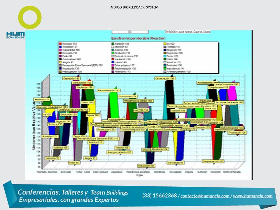 INDIGO BIOFEEDBACK SYSTEM
