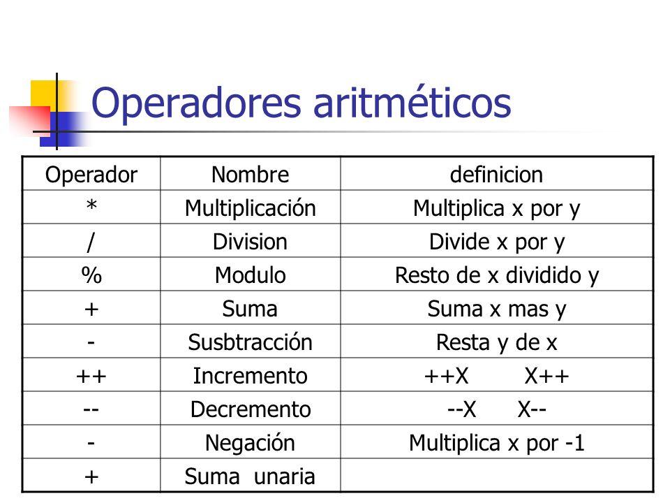 Operadores aritméticos OperadorNombredefinicion *MultiplicaciónMultiplica x por y /DivisionDivide x por y %ModuloResto de x dividido y +SumaSuma x mas